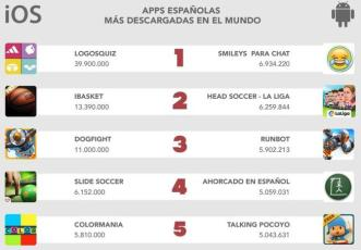 apps-espanolas-mas-descargadas-the-app-date